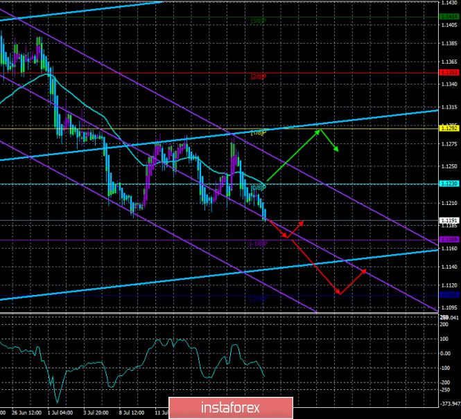 InstaForex Analytics: Обзор EUR/USD. 23 июля. Прогноз по системе «Каналы регрессии». Чисто техническое падение европейской валюты.