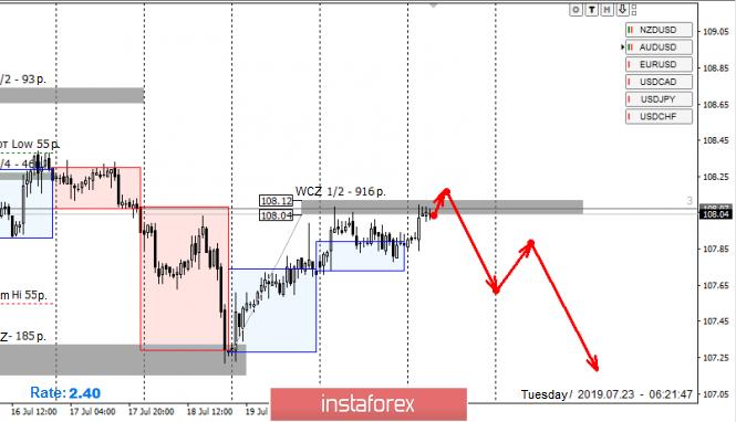 InstaForex Analytics: Zon Kawalan Pasangan Mata Wang USD/JPY untuk 07/23/19