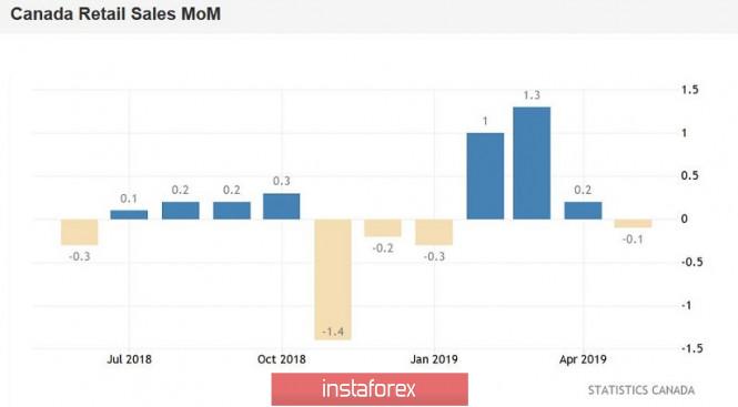 InstaForex Analytics: USD / CAD. Kanada kecewa dengan inflasi, tetapi boleh kembali ke tahap 1.3010