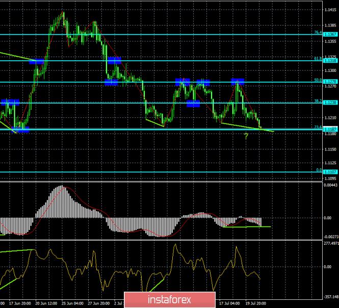 InstaForex Analytics: Прогноз по EUR/USD и GBP/USD на 23 июля. Перестановки в парламенте Великобритании неизбежны