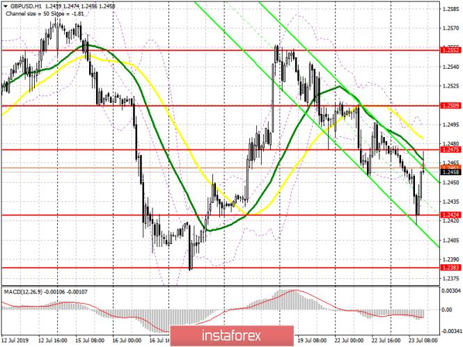 InstaForex Analytics: GBP/USD: план на американскую сессию 23 июля. Фунт отскочил вверх после того, как Борис Джонсон стал новым премьер-министров Великобритании