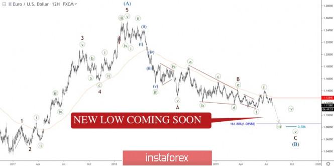 InstaForex Analytics: New low in EUR/USD is coming soon