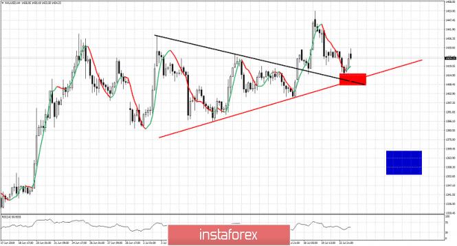 InstaForex Analytics: El precio del oro sigue vulnerable debido a la fortaleza del dólar pero se mantiene por encima del soporte clave