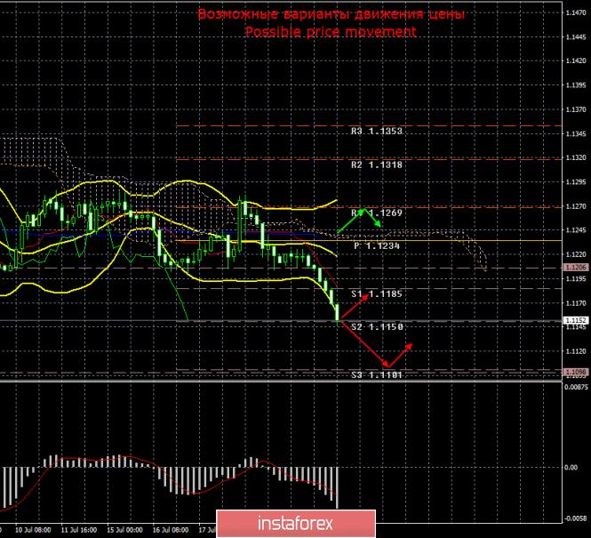 InstaForex Analytics: EUR/USD. 23 июля. Итоги дня. Евровалюта продолжает падение на фоне опасения за действия ЕЦБ