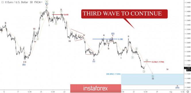 InstaForex Analytics: EUR/USD: ready to see market even lower