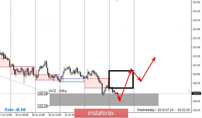 InstaForex Analytics: Control zones for EUR/JPY pair on 07.24.19