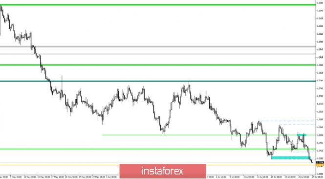 Exchange Rates 29.07.2019 analysis