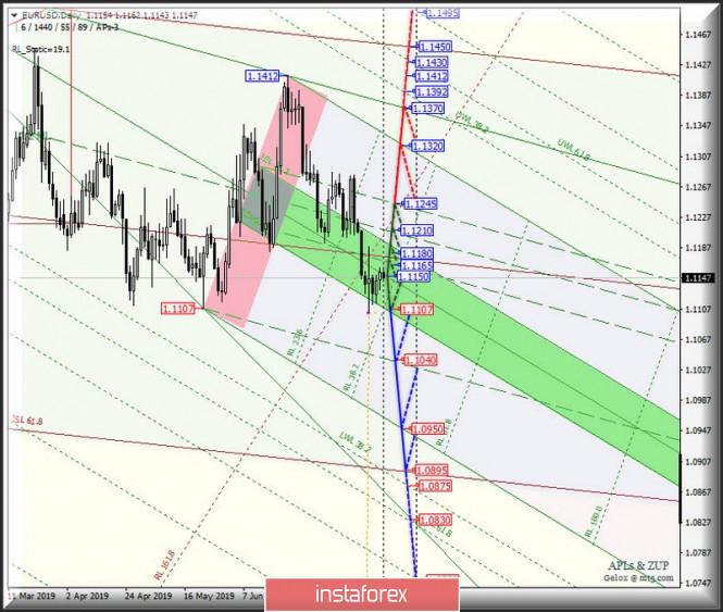 Курс валюты на 31.07.2019 analysis
