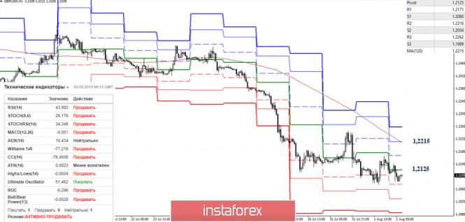 Курс валюты на 02.08.2019 analysis