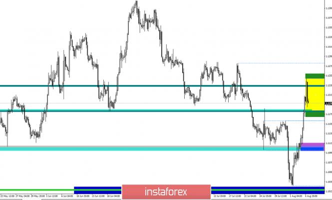 Exchange Rates 06.08.2019 analysis