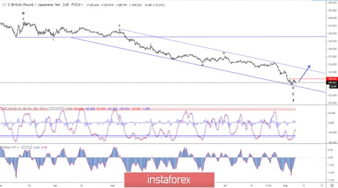 InstaForex Analytics: Phân tích sóng Elliott của GBP/JPY cho ngày 7 tháng 8 năm 2019