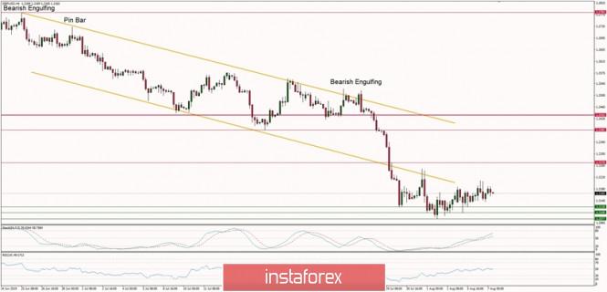 InstaForex Analytics: GBP/USD এর টেকনিক্যাল বিশ্লেষণ (৭ আগস্ট, ২০১৯)