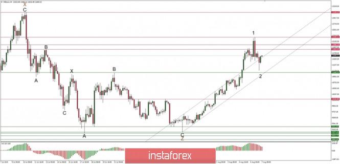 InstaForex Analytics: Phân tích kỹ thuật của BTC/USD vào ngày 07/08/2019: