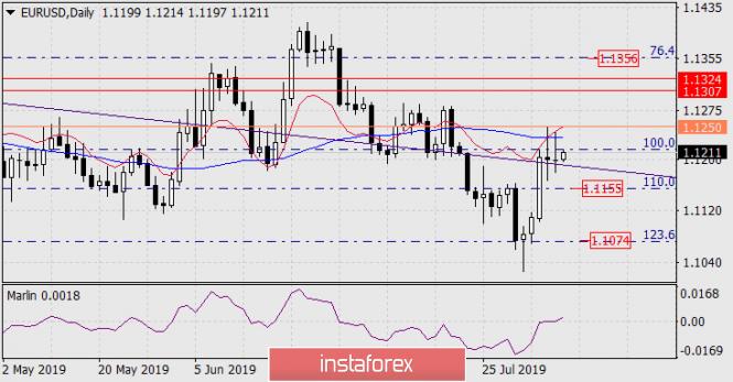 InstaForex Analytics: Dự báo cho EUR/USD vào ngày 8 tháng 8 năm 2019
