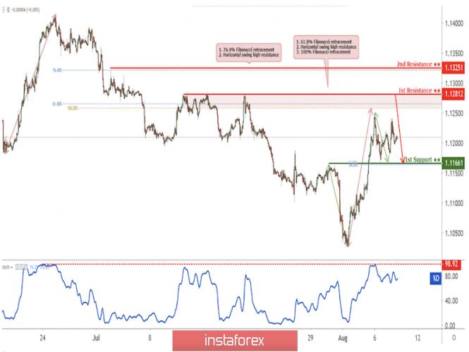Exchange Rates 08.08.2019 analysis