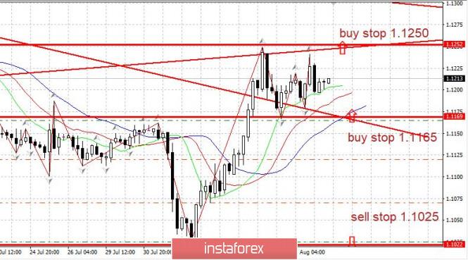 InstaForex Analytics: EUR/USD এর পর্যালোচনা। ডলার পতন অব্যাহত রেখেছে, যখন ইউরো বৃদ্ধি ধরে রেখেছে।