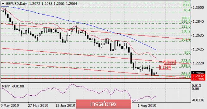 InstaForex Analytics:  Prognose für den 13. August 2019 – GBP/USD