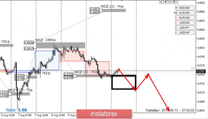 Exchange Rates 13.08.2019 analysis