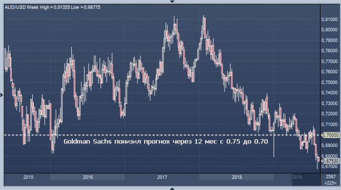 Курс валюты на 13.08.2019 analysis