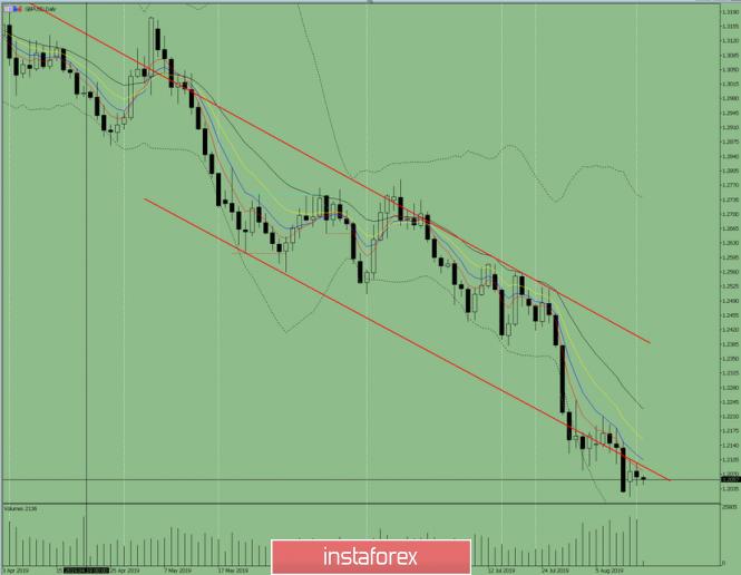 InstaForex Analytics: Indikatoranalyse. GBP / USD – Tagesübersicht für 14.August 2019