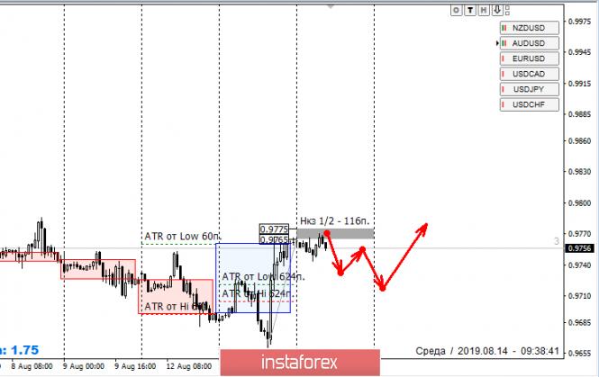 InstaForex Analytics:  Strefy kontroli USD/CHF 14.08.19