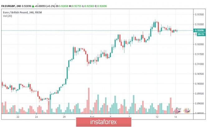 InstaForex Analytics: Dados de inflação do Reino Unido sustentam a libra esterlina, vender EUR / GBP em ralis