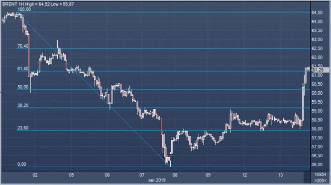 Exchange Rates 14.08.2019 analysis