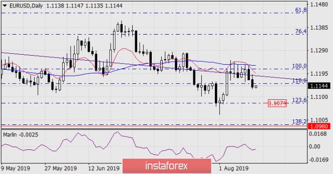 InstaForex Analytics: Previsão para  EUR/USD em 15 de agosto de  2019