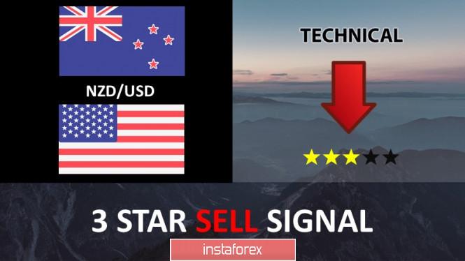 InstaForex Analytics: คู่สกุลเงินดอลลาร์นิวซีแลนด์และดอลลาร์สหรัฐ (NZD/USD) กำลังมุ่งหน้าไปยังแนวต้าน แล้วเตรียมการย้อนกลับ!