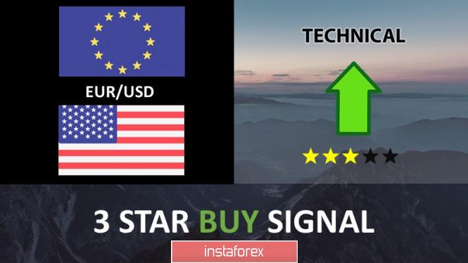InstaForex Analytics: คู่สกุลเงินยูโรและดอลลาสหรัฐ (EUR/USD) กำลังมุ่งหน้าไปยังแนวรับของการยกตัวในระยะยาว!