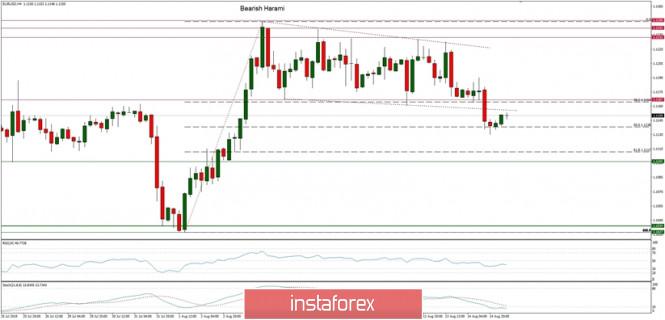 InstaForex Analytics: Análise técnica do EUR/USD para 15/08/2019: