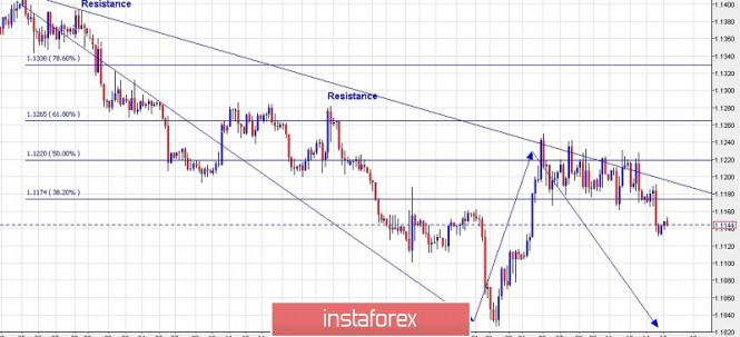 InstaForex Analytics: Plano de negociação para o EUR/USD para 15 de agosto de 2019