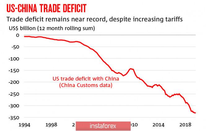 InstaForex Analytics: O pânico está crescendo, o iene e o dólar canadense estão tentando o seu melhor para permanecer na faixa