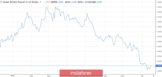 Exchange Rates 15.08.2019 analysis