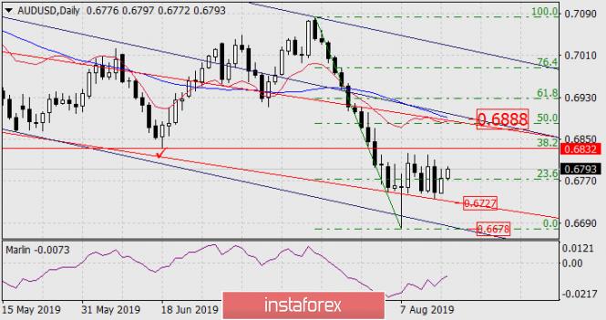 Exchange Rates 16.08.2019 analysis