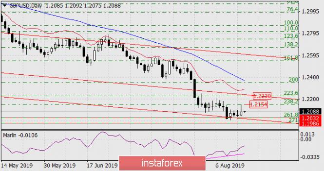 InstaForex Analytics:  Prognoza dla GBP/USD na 16 sierpnia 2019 roku