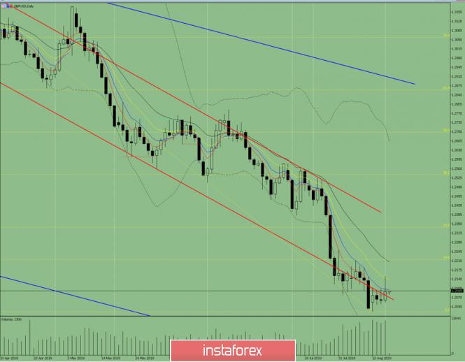 InstaForex Analytics:  GBP / USD – Tagesübersicht für 16.August 2019