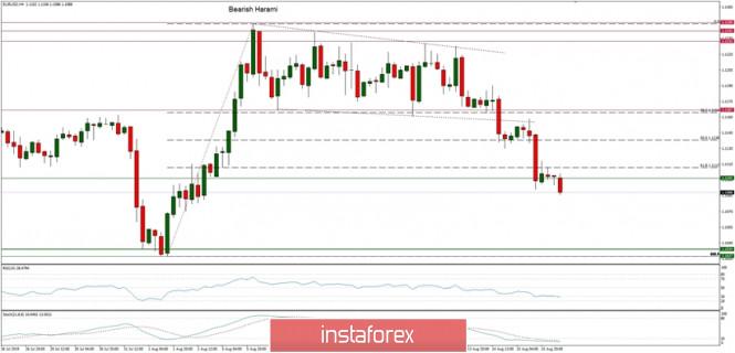 InstaForex Analytics: Технически анализ на EUR/USD за 16 август 2019 г.