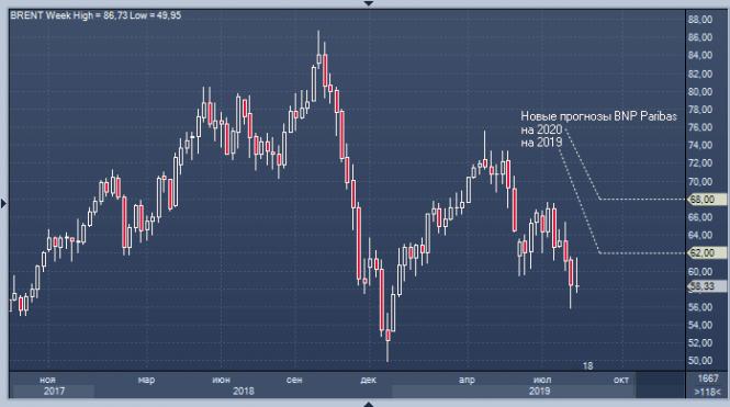 Курс валюты на 16.08.2019 analysis