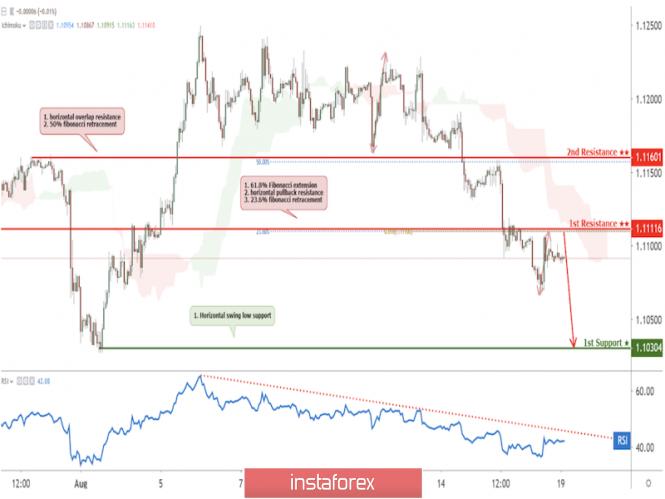 Exchange Rates 19.08.2019 analysis