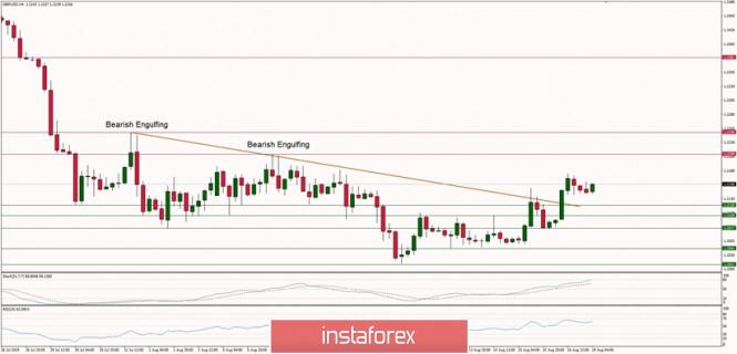 InstaForex Analytics: Технически анализ на GBP/USD за 19 август 2019 г.