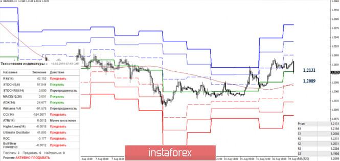 Курс валюты на 19.08.2019 analysis