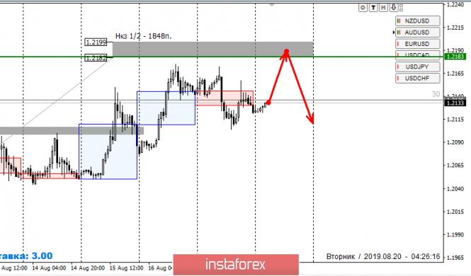 InstaForex Analytics: Strefy kontroli GBP/USD 06.08.19