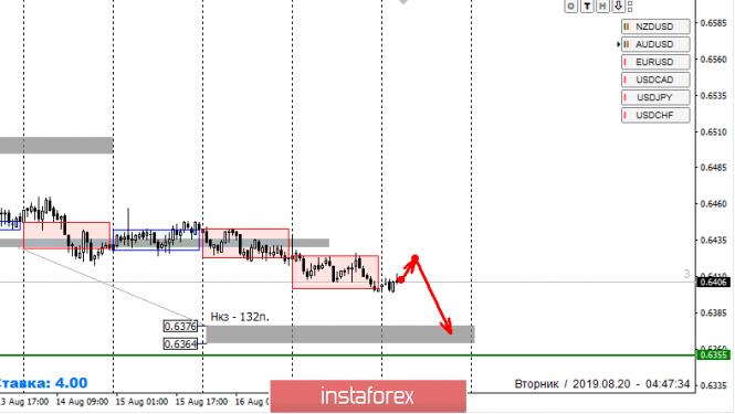 InstaForex Analytics:  Strefy kontroli NZD/USD 20.08.19