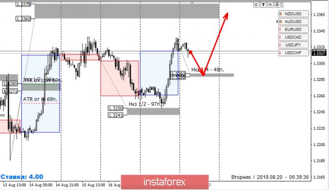 InstaForex Analytics:  Strefy kontroli USD/CAD 19.08.19