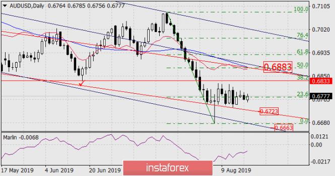 Exchange Rates 20.08.2019 analysis