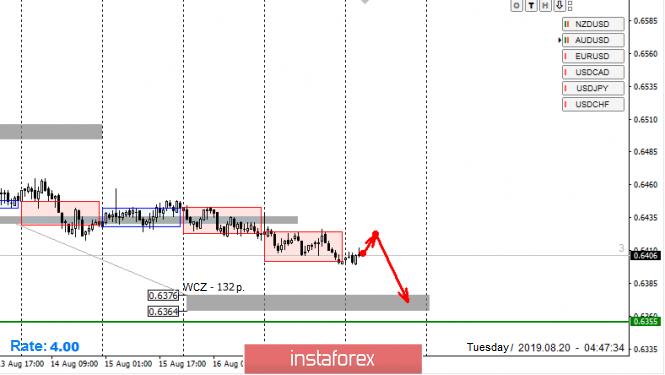 InstaForex Analytics: Control zones for NZD/USD pair on 08/20/19