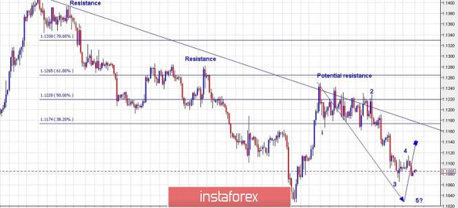 InstaForex Analytics: План за търговия с EUR/USD за 20 август 2019 г.