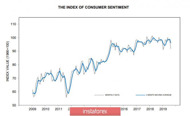 InstaForex Analytics: النقص في الأخبار هو الخبر الجيد والأسواق تحاول التعافي: الدولار هو المفضل واليورو يتعرض للضغوط وسيظل الباوند في النطاق الجانبي