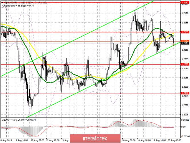 InstaForex Analytics: GBP/USD: план за европейската сесия на 20 август. Купувачите на паунда имат сериозни проблеми с 1,2190